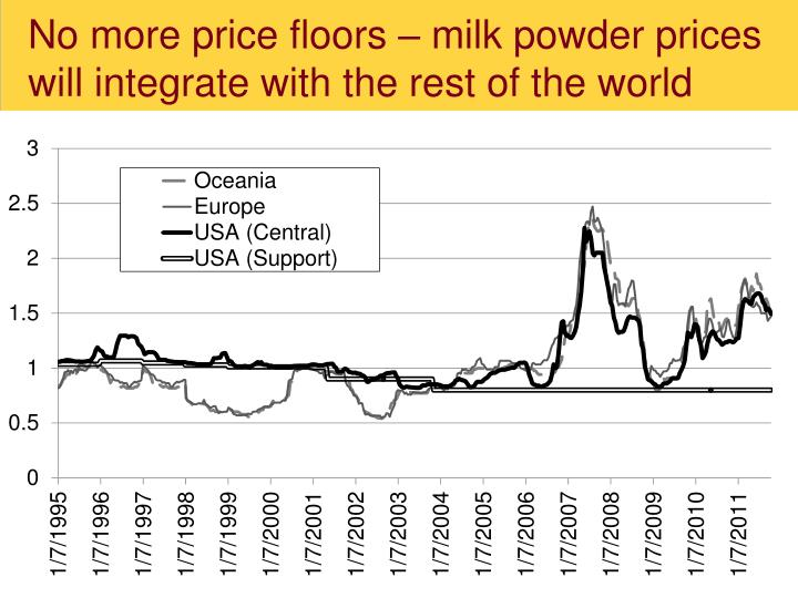No more price floors – milk powder prices will integrate with the rest of the world
