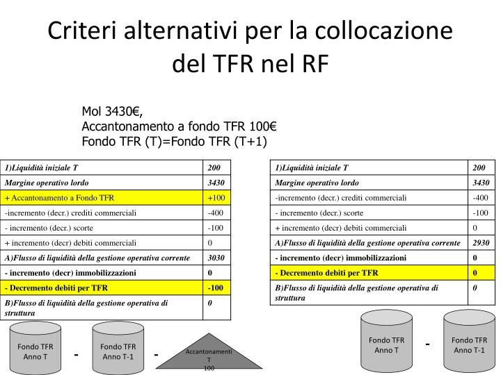 Criteri alternativi per la collocazione del TFR nel RF