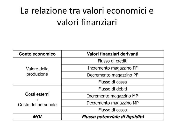 La relazione tra valori economici e valori finanziari