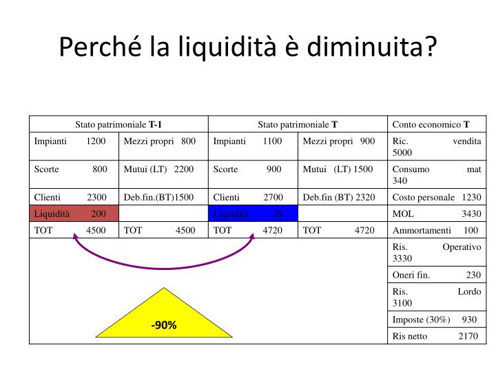 Perch la liquidit diminuita