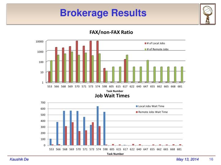 Brokerage Results
