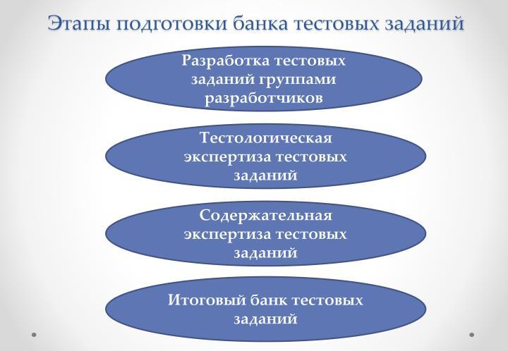 Этапы подготовки банка тестовых заданий