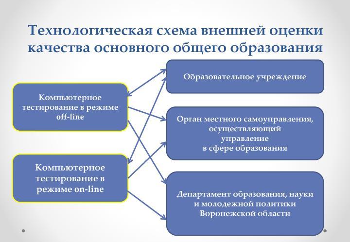Технологическая схема внешней оценки качества основного