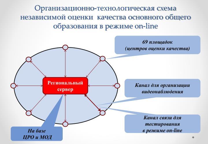 Организационно-технологическая схема