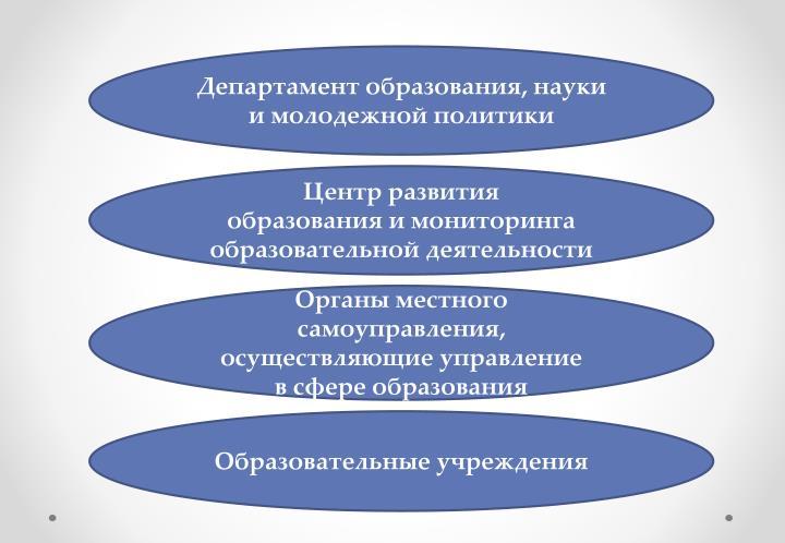 Департамент образования, науки и молодежной политики