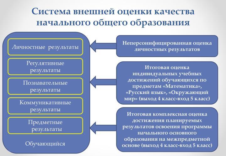Система внешней оценки качества