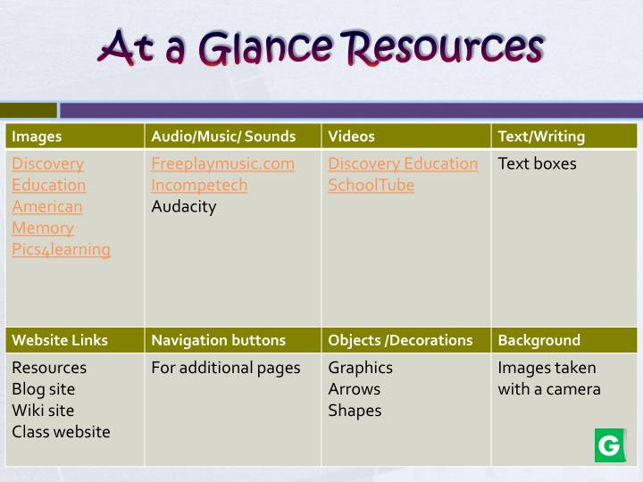At a Glance Resources