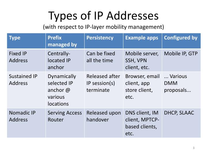 Types of ip addresses with respect to ip layer mobility management