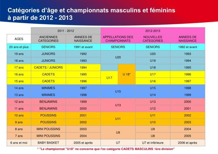 Catégories d'âge et championnats masculins et féminins