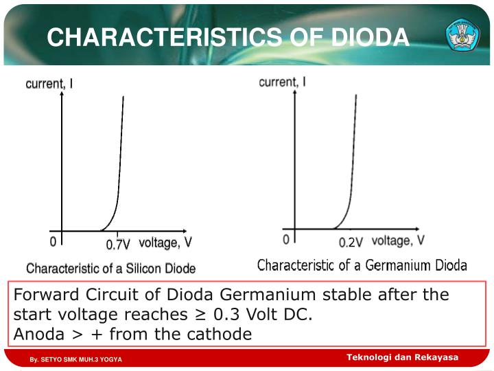 CHARACTERISTICS OF DIODA