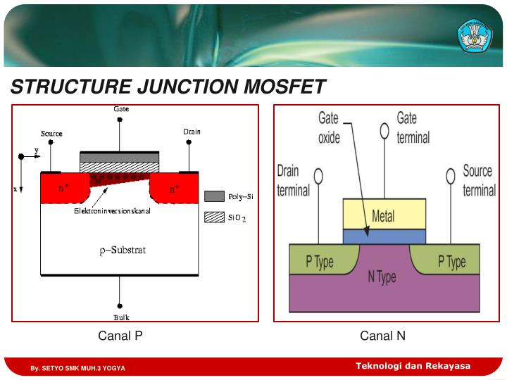 STRUCTURE JUNCTION MOSFET