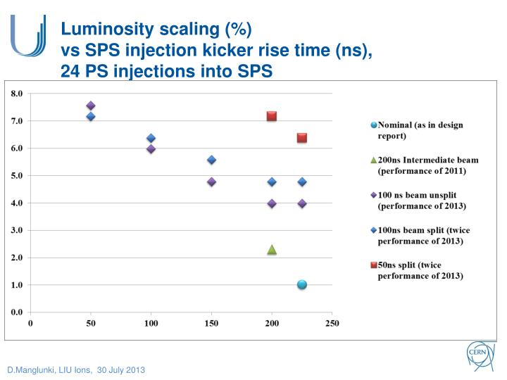 Luminosity scaling (%)