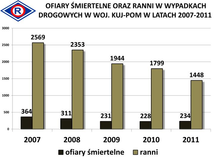 OFIARY ŚMIERTELNE ORAZ RANNI W WYPADKACH  DROGOWYCH W WOJ. KUJ-POM W LATACH 2007-2011