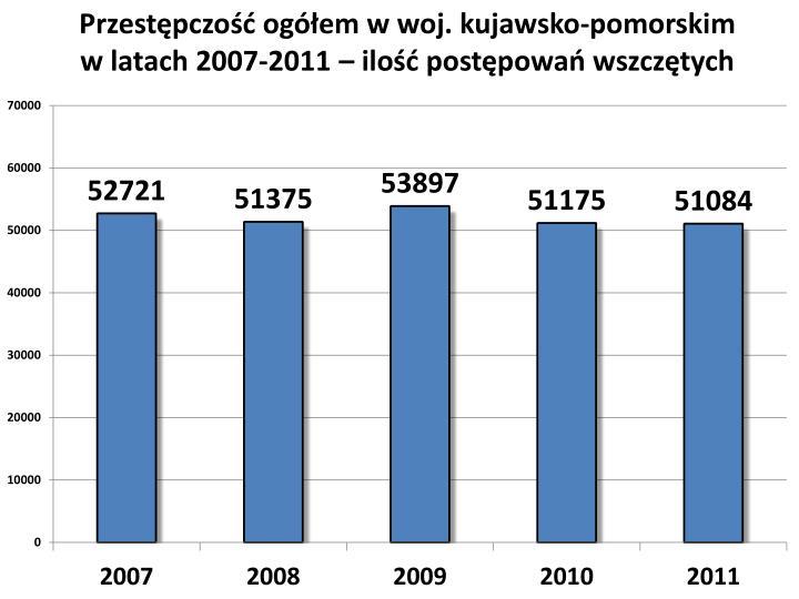 Przestępczość ogółem w woj. kujawsko-pomorskim