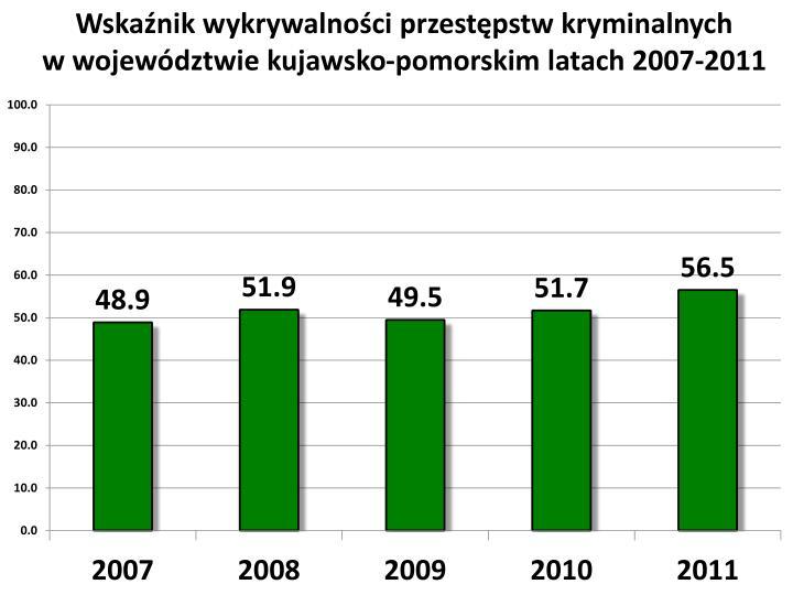 Wskaźnik wykrywalności przestępstw kryminalnych