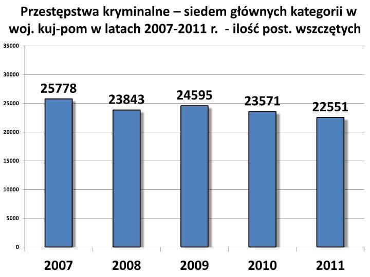 Przestępstwa kryminalne – siedem głównych kategorii w woj. kuj-pom w latach 2007-2011 r.  - ilość