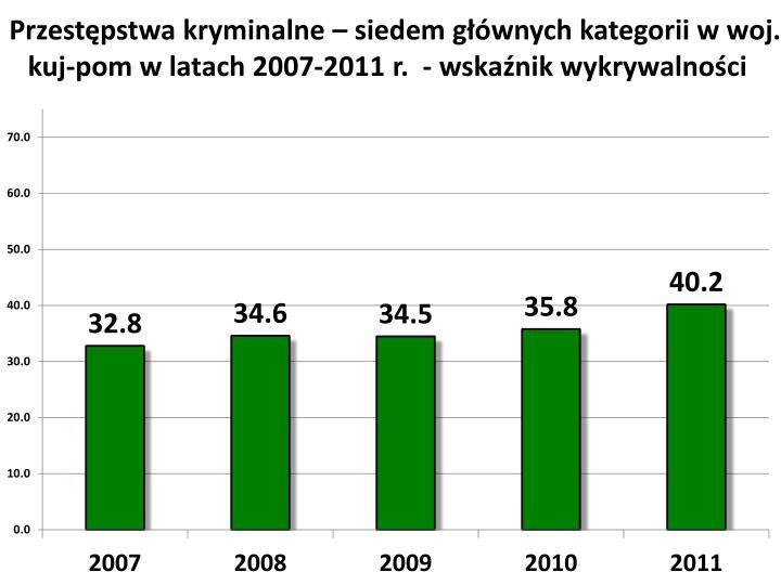 Przestępstwa kryminalne – siedem głównych kategorii w woj. kuj-pom w latach 2007-2011 r.  -