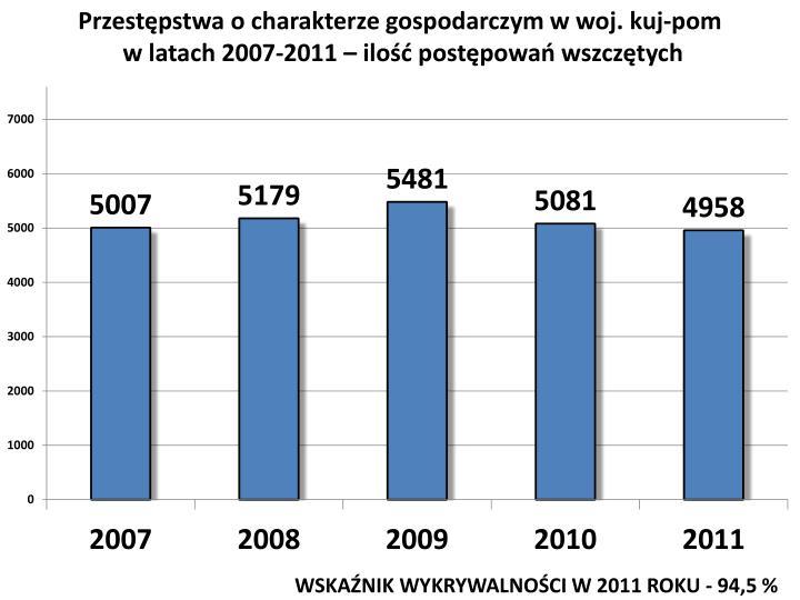 Przestępstwa o charakterze gospodarczym w woj.