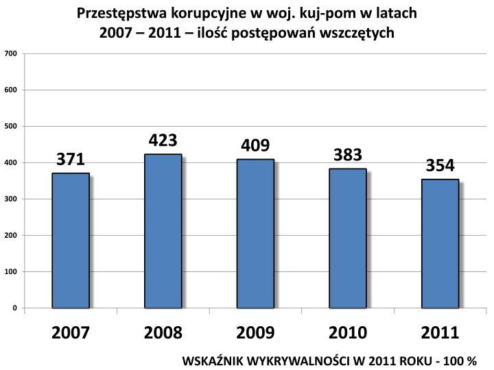 Przestępstwa korupcyjne w woj.