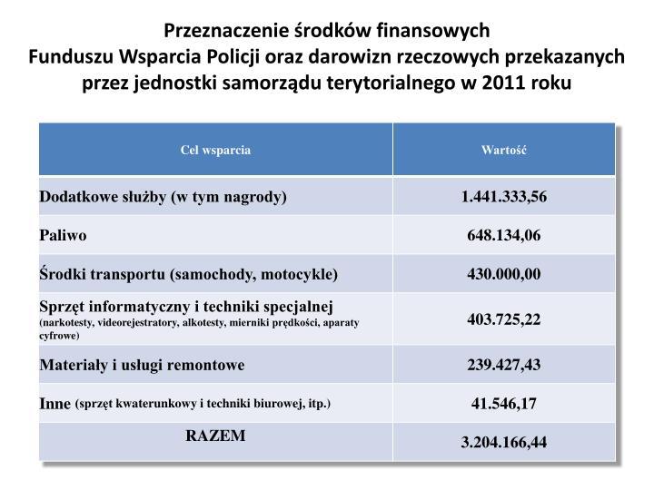 Przeznaczenie środków finansowych