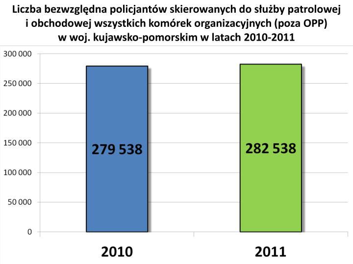 Liczba bezwzględna policjantów skierowanych do służby patrolowej