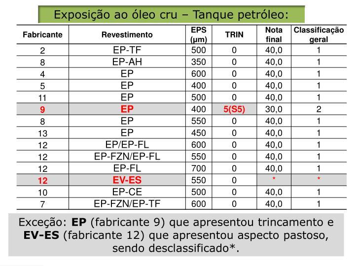 Exposição ao óleo
