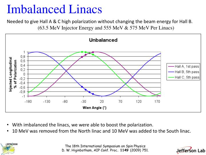 Imbalanced Linacs