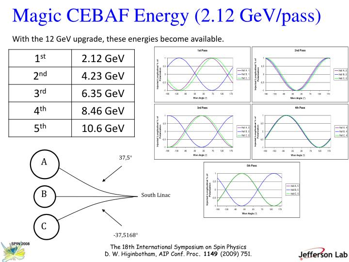 Magic CEBAF Energy (2.12 GeV/pass)