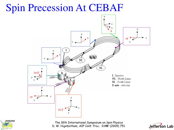 Spin Precession At CEBAF