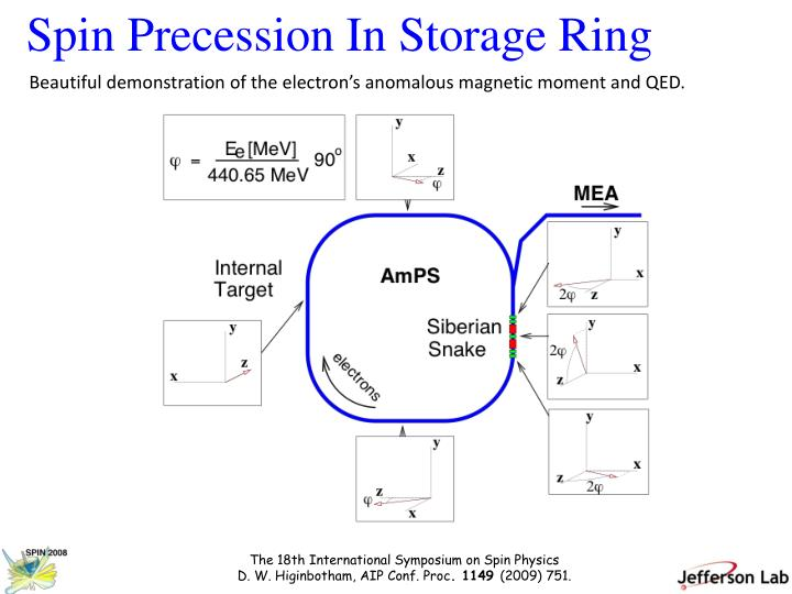 Spin Precession In Storage Ring