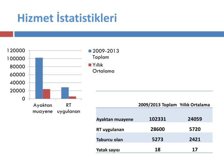 Hizmet İstatistikleri