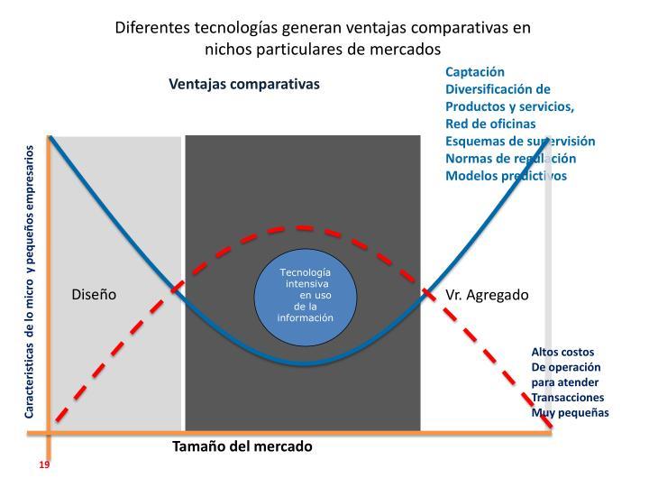 Diferentes tecnologías generan ventajas comparativas en