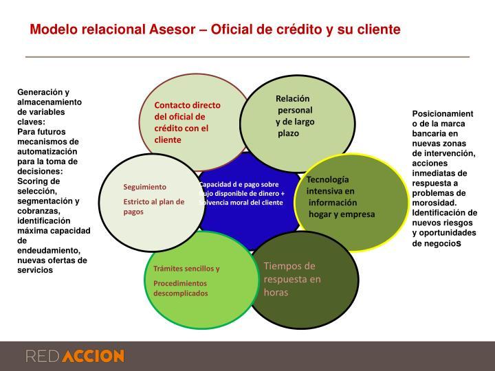 Modelo relacional Asesor – Oficial de crédito y su cliente