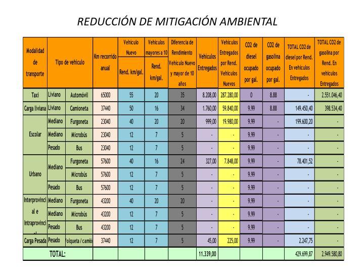 REDUCCIÓN DE MITIGACIÓN AMBIENTAL