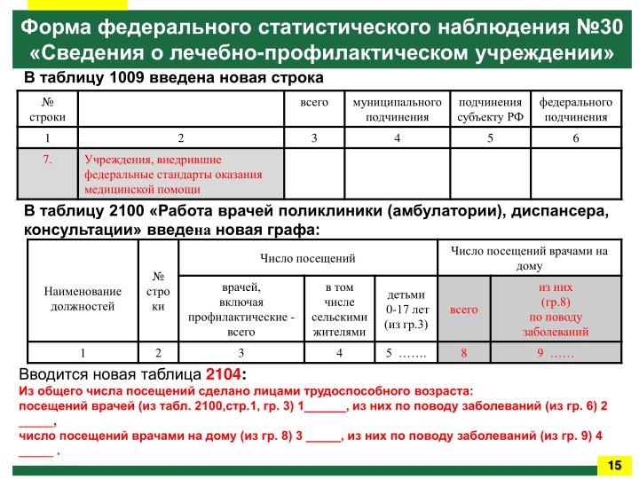Заболеваемость и контингенты больных  злокачественными  новообразованиями по субъектам Российской Федерации