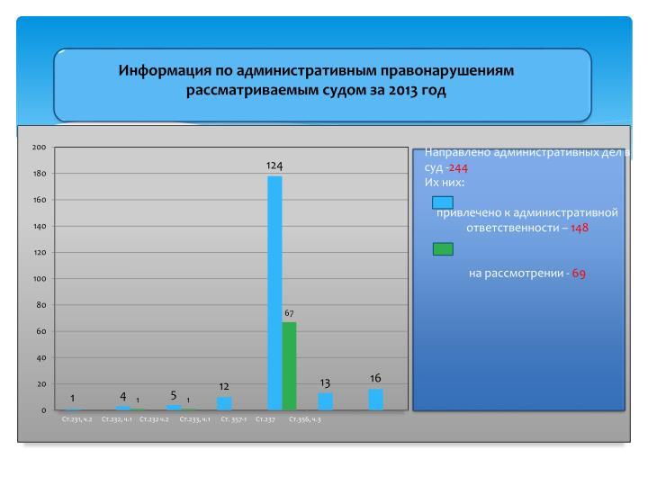Информация по административным правонарушениям рассматриваемым судом за 2013 год