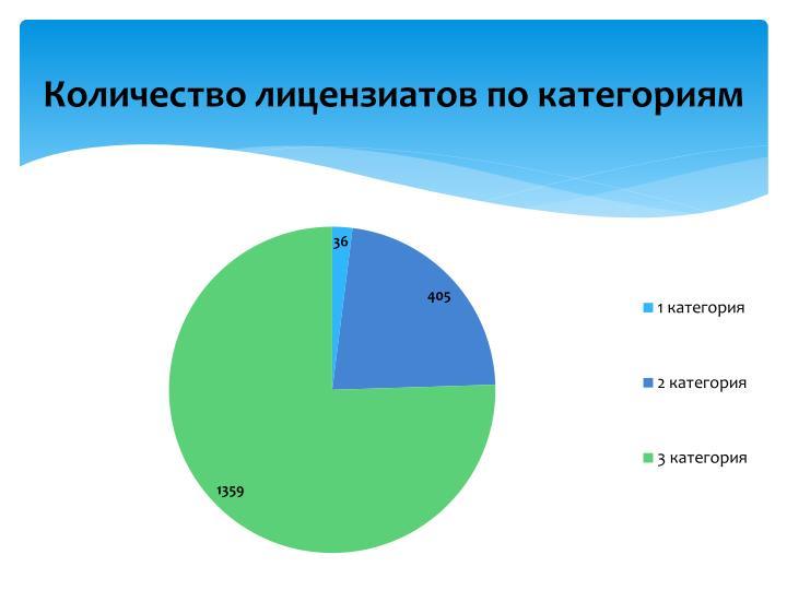 Количество лицензиатов по категориям