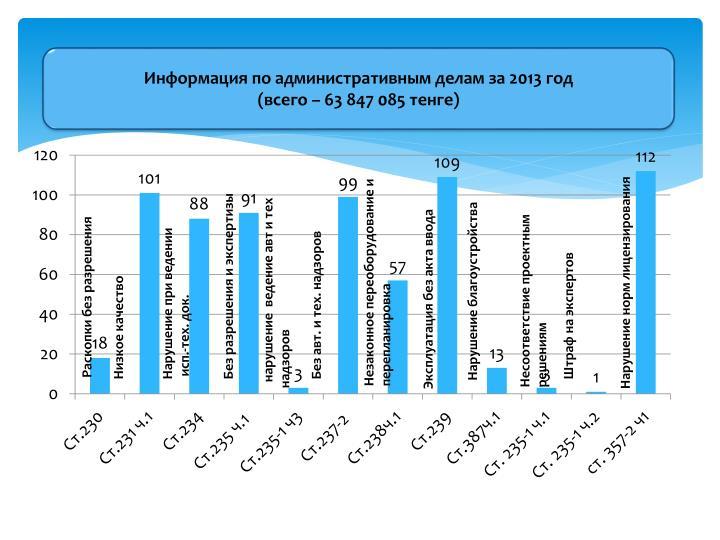 Информация по административным делам за 2013 год