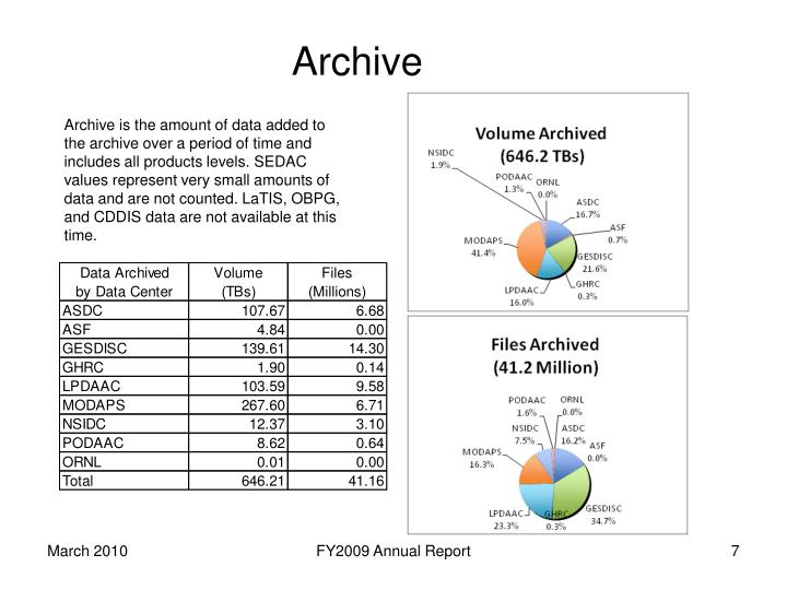 Archive is the amount of data added to the archive over a period of time and includes all products levels. SEDAC values represent very small amounts of data and are not counted.