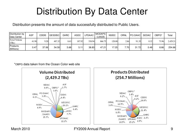 Distribution By Data Center