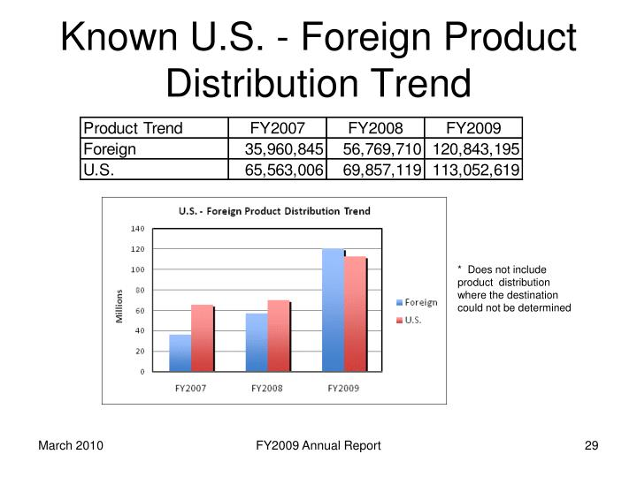 Known U.S. - Foreign Product Distribution Trend