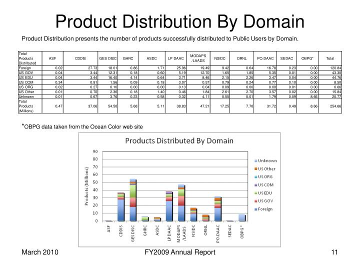 Product Distribution By Domain
