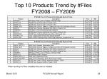 top 10 products trend by files fy2008 fy2009