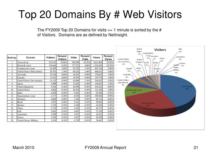 Top 20 Domains By # Web Visitors
