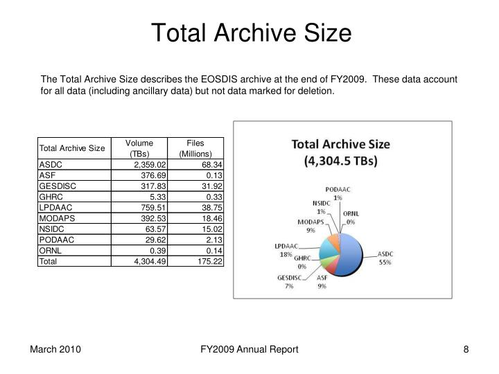 Total Archive Size