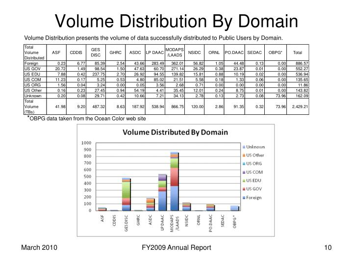 Volume Distribution By Domain