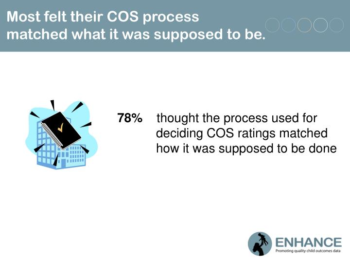 Most felt their COS process  matched what it was supposed to be.