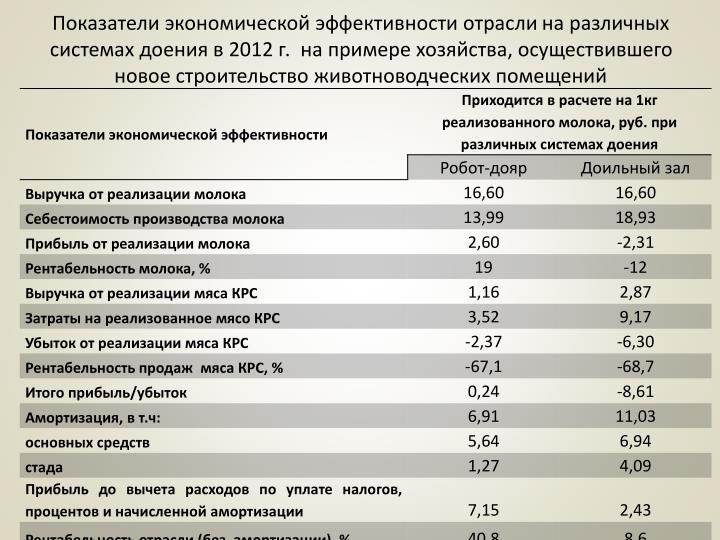 Показатели экономической эффективности отрасли