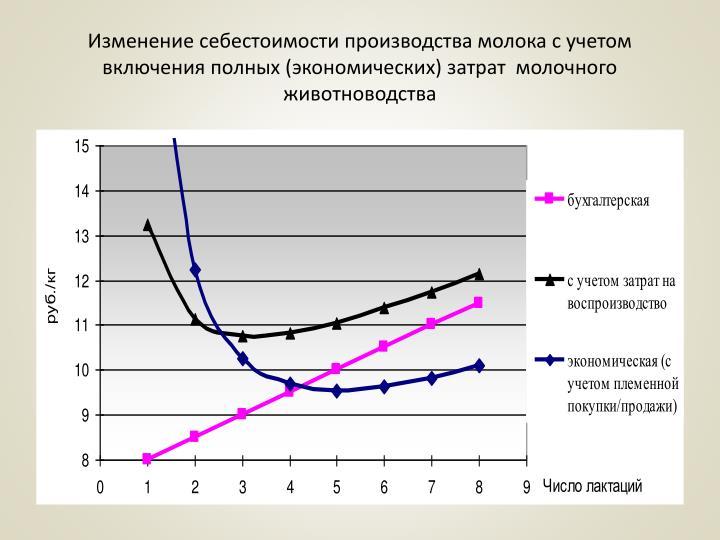 Изменение себестоимости производства молока с учетом включения полных (экономических) затрат  молочного животноводства