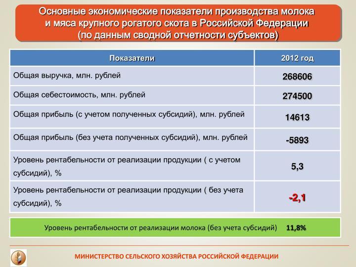 Основные экономические показатели производства молока